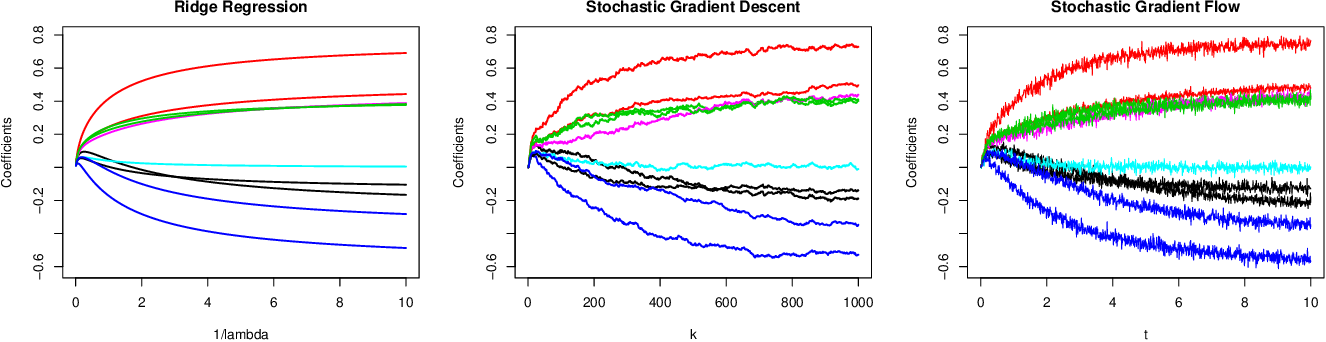 Figure 1 for The Implicit Regularization of Stochastic Gradient Flow for Least Squares