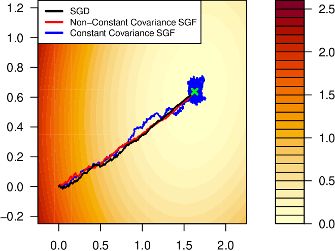 Figure 2 for The Implicit Regularization of Stochastic Gradient Flow for Least Squares