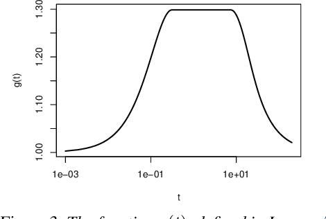Figure 3 for The Implicit Regularization of Stochastic Gradient Flow for Least Squares