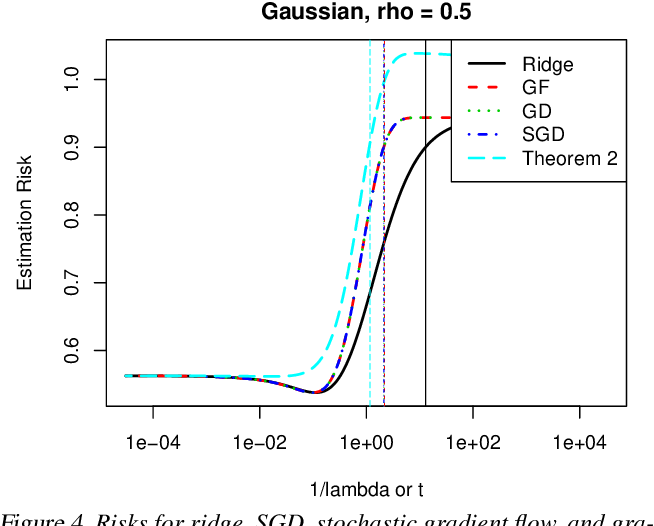 Figure 4 for The Implicit Regularization of Stochastic Gradient Flow for Least Squares