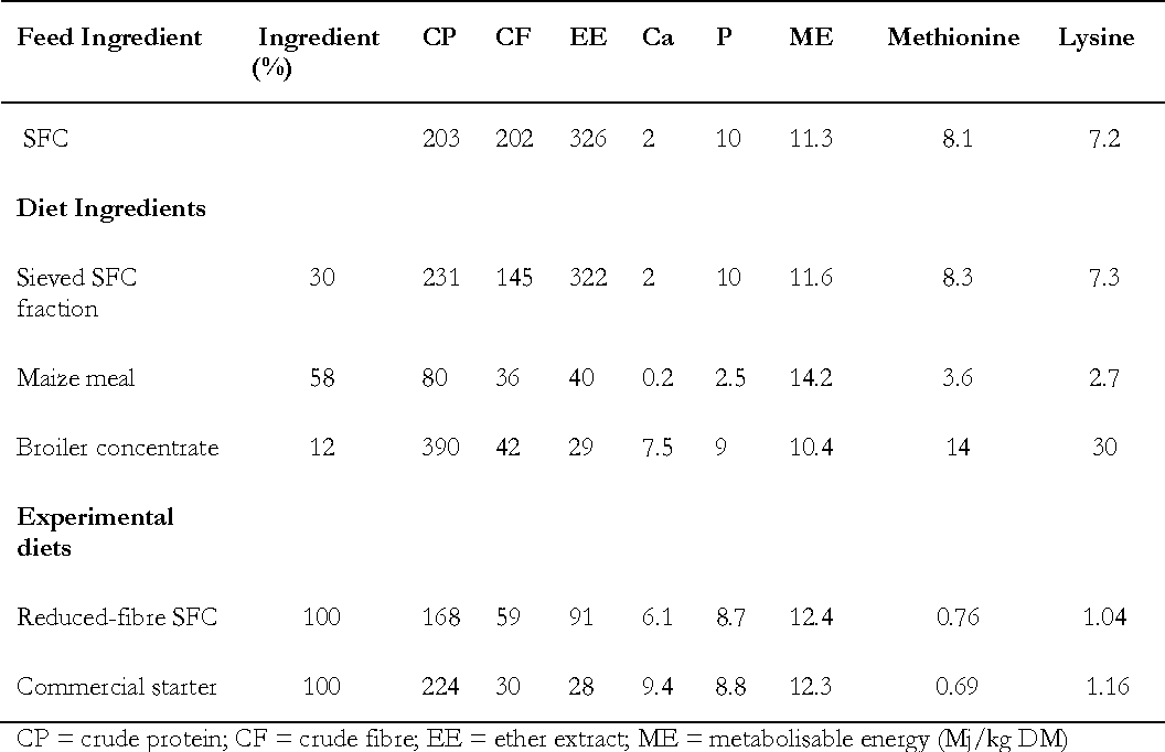 Table 1 Chemical composition (g/kg DM) of feed ingredients and experimental diets fed to indigenous chickens raised in pens and on free-range (see text for details)