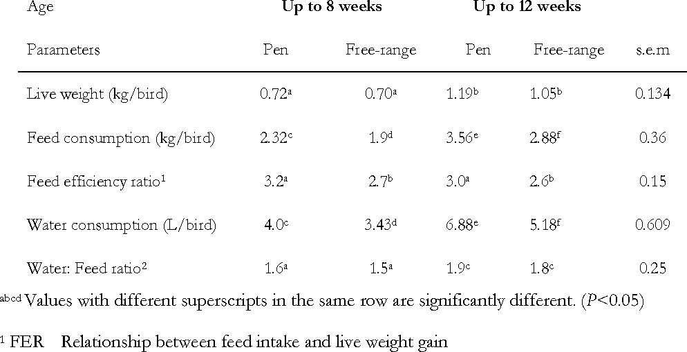 Table 2 Performance of indigenous chickens fed a reduced-fibre sunflower cake (SFC) diet, raised in pens or free-range up to 8 and 12 weeks of age