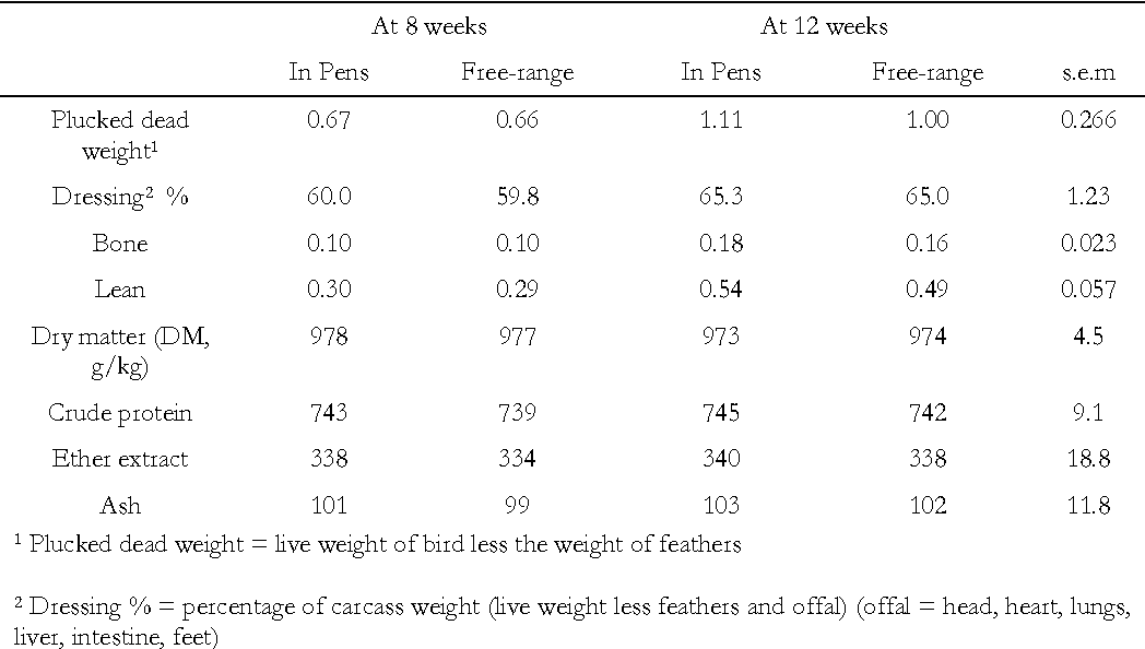 Table 3 Carcass characteristics (kg) and nutrient composition (g/kg DM) of lean in indigenous chicken raised either in pens or on free-range