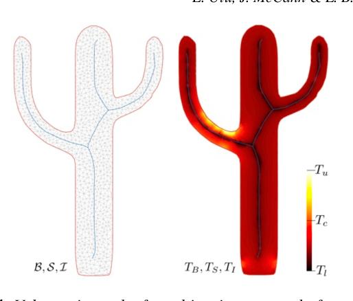 Figure 4 for Structural Design Using Laplacian Shells