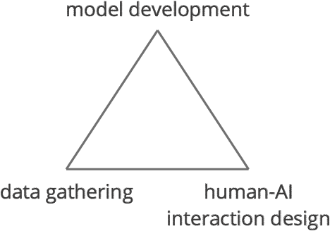 Figure 1 for Designing for the Long Tail of Machine Learning