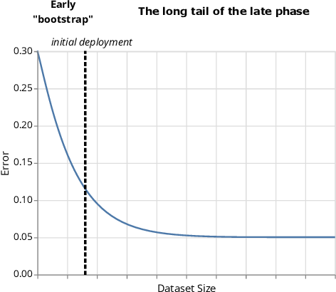 Figure 2 for Designing for the Long Tail of Machine Learning