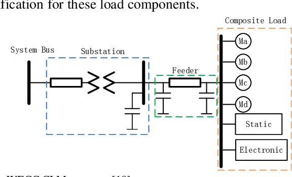 Figure 1 for Two-stage WECC Composite Load Modeling: A Double Deep Q-Learning Networks Approach