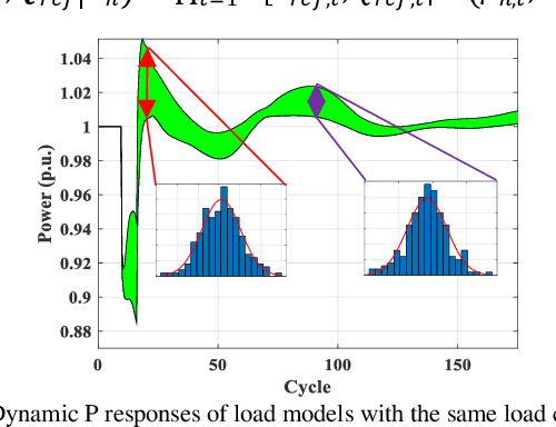 Figure 4 for Two-stage WECC Composite Load Modeling: A Double Deep Q-Learning Networks Approach