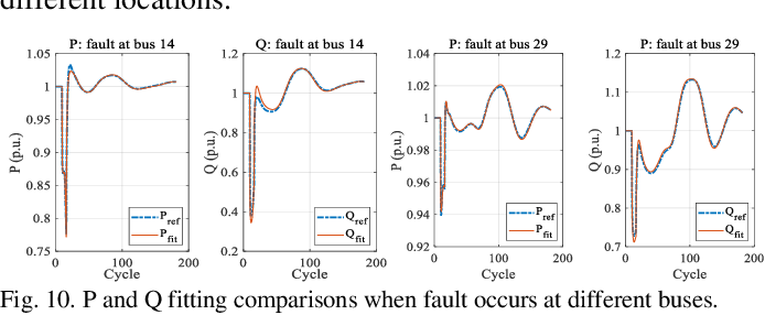 Figure 2 for Two-stage WECC Composite Load Modeling: A Double Deep Q-Learning Networks Approach