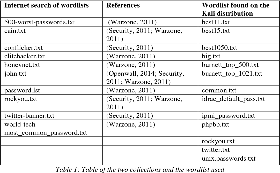 PDF] Finding evidence of wordlists being deployed against