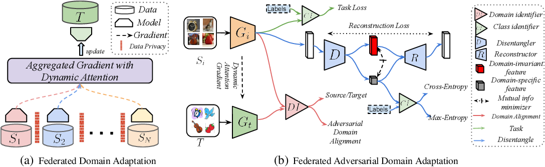 Figure 1 for Federated Adversarial Domain Adaptation