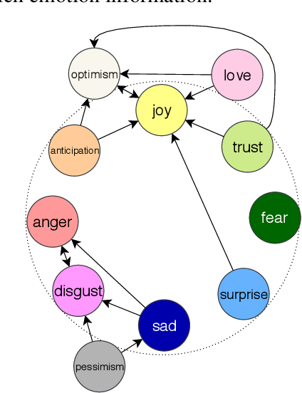 Figure 2 for EmoGraph: Capturing Emotion Correlations using Graph Networks