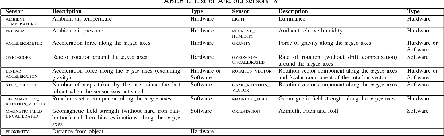 Table I From Perfloc Part 1 An Extensive Data Repository For
