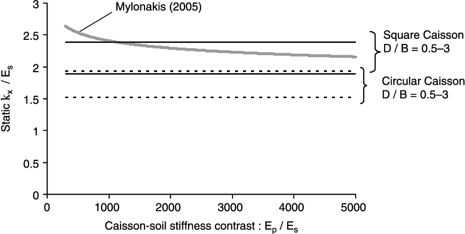 Figure 7 from Winkler model for lateral response of rigid