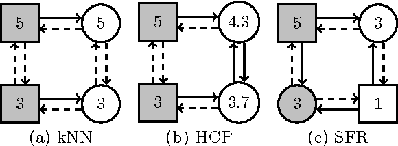 Figure 3 for Conquering the rating bound problem in neighborhood-based collaborative filtering: a function recovery approach