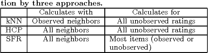Figure 2 for Conquering the rating bound problem in neighborhood-based collaborative filtering: a function recovery approach