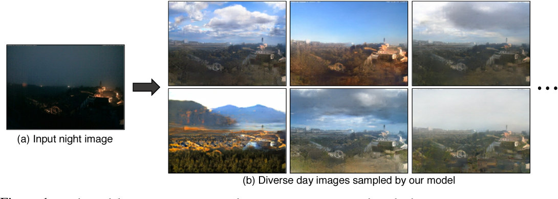 Figure 1 for Toward Multimodal Image-to-Image Translation