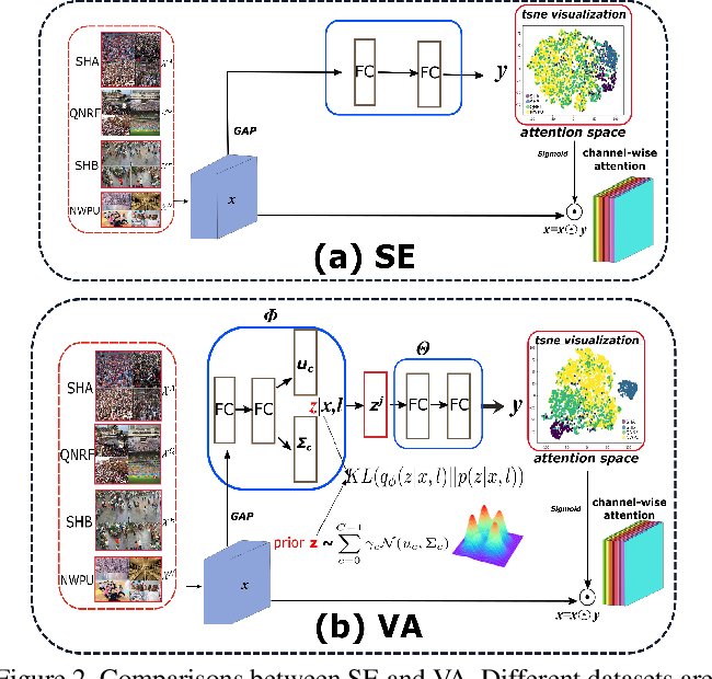 Figure 3 for Variational Attention: Propagating Domain-Specific Knowledge for Multi-Domain Learning in Crowd Counting