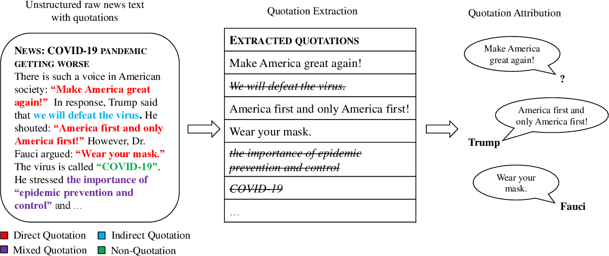 Figure 1 for DirectQuote: A Dataset for Direct Quotation Extraction and Attribution in News Articles