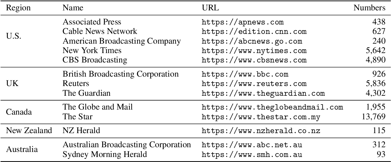 Figure 2 for DirectQuote: A Dataset for Direct Quotation Extraction and Attribution in News Articles