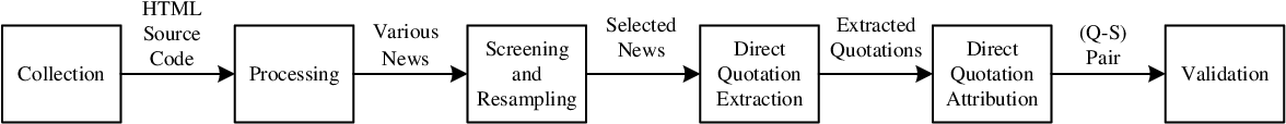 Figure 3 for DirectQuote: A Dataset for Direct Quotation Extraction and Attribution in News Articles