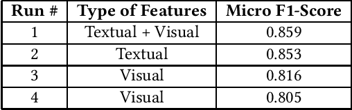 Figure 1 for Flood Detection via Twitter Streams using Textual and Visual Features
