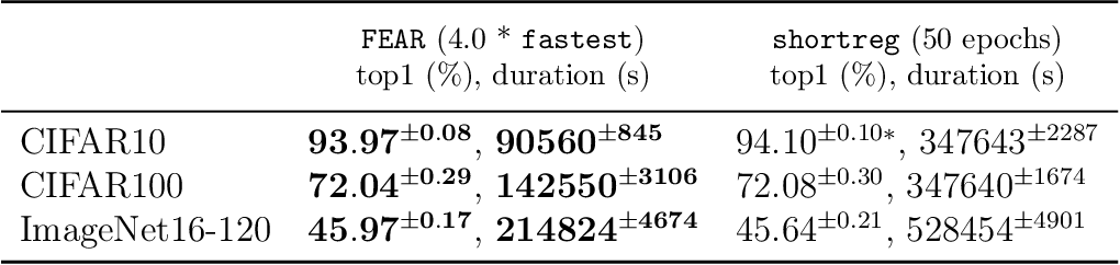 Figure 2 for FEAR: A Simple Lightweight Method to Rank Architectures
