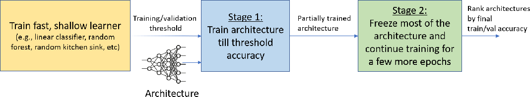 Figure 1 for FEAR: A Simple Lightweight Method to Rank Architectures