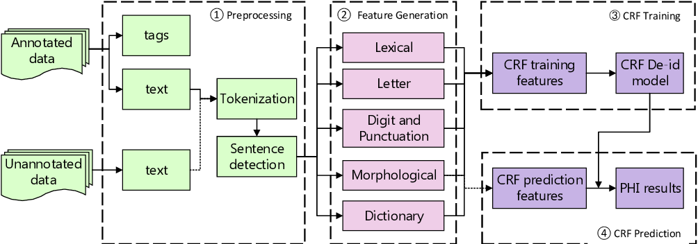 Figure 2 for De-identification of medical records using conditional random fields and long short-term memory networks