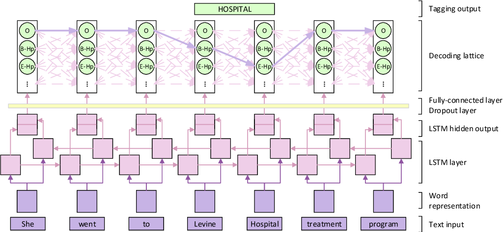 Figure 4 for De-identification of medical records using conditional random fields and long short-term memory networks