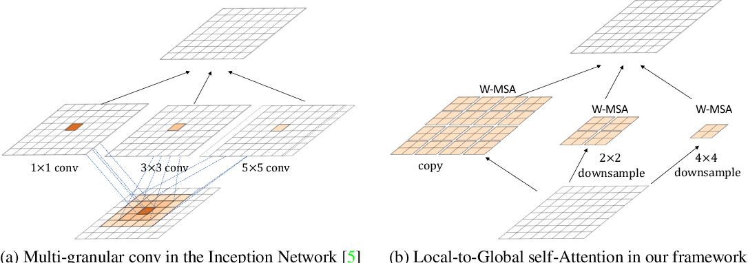Figure 1 for Local-to-Global Self-Attention in Vision Transformers