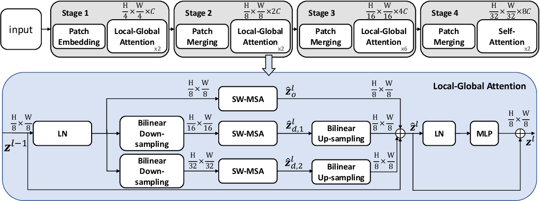 Figure 3 for Local-to-Global Self-Attention in Vision Transformers