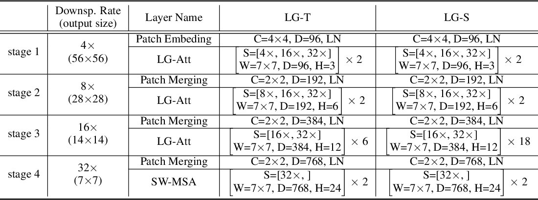 Figure 2 for Local-to-Global Self-Attention in Vision Transformers