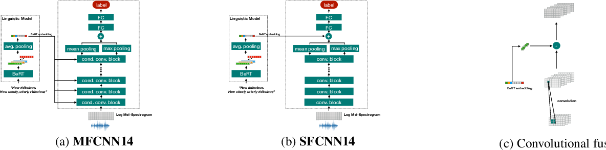 Figure 1 for Multistage linguistic conditioning of convolutional layers for speech emotion recognition