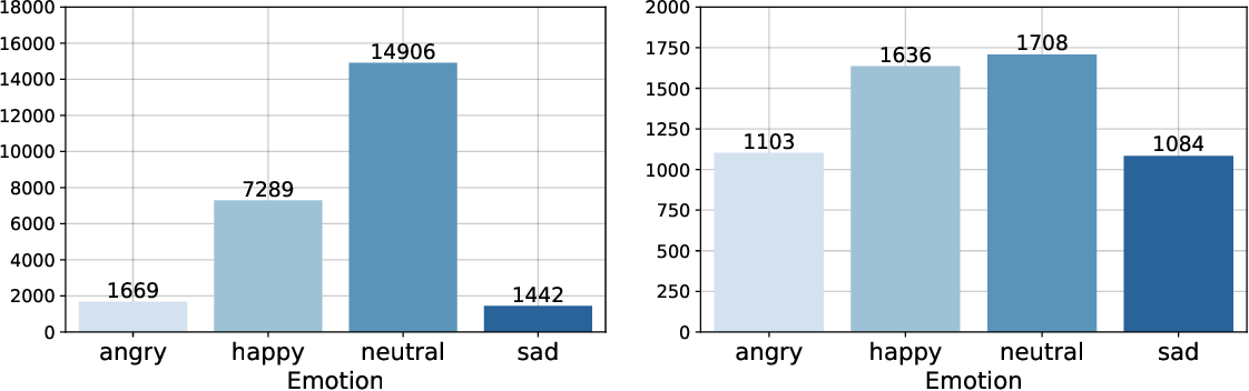 Figure 2 for Multistage linguistic conditioning of convolutional layers for speech emotion recognition