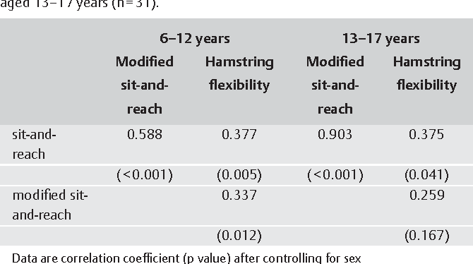 Table 2 from Criterion-related validity of sit-and-reach and