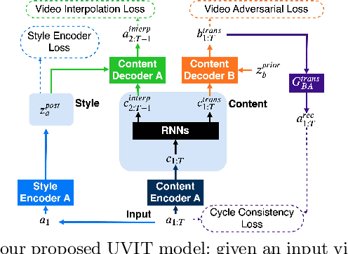 Figure 3 for Unsupervised Multimodal Video-to-Video Translation via Self-Supervised Learning