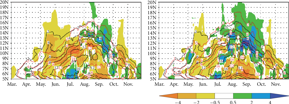 Figure 3: Predicted daily precipitation changes (color shading, in mm/day) during March–November, with variability more frequent than 11 days filtered out. The contour lines represent the 11-day filtered daily precipitation during 1984–1993 (black) and during 2084–2093 (red).