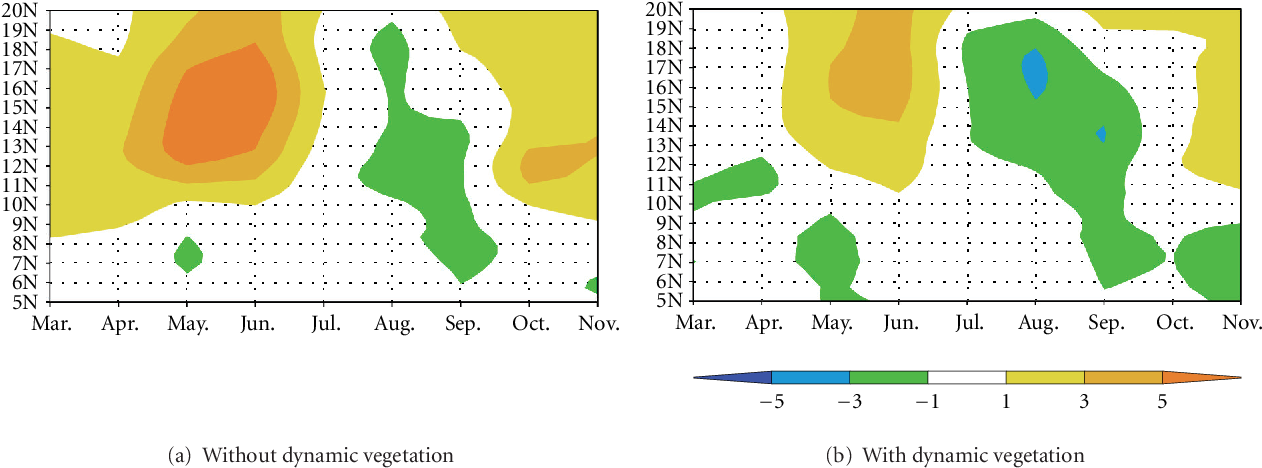 Figure 4: Changes in the troposphere stability between 1984–1993 and 2084–2093, averaged over 5◦W-5◦E, simulated without dynamic vegetation (a) and with dynamic vegetation (b). The troposphere stability is represented by the moist static energy difference between 200mb and 850mb (MSE200–MSE850).