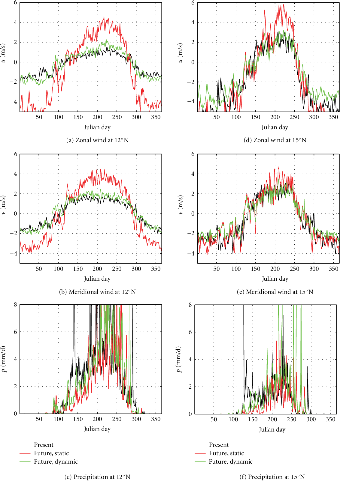 Figure 5: Climatology of daily wind and daily rainfall at 12◦N and 15◦N, averaged over 5◦W-5◦E.