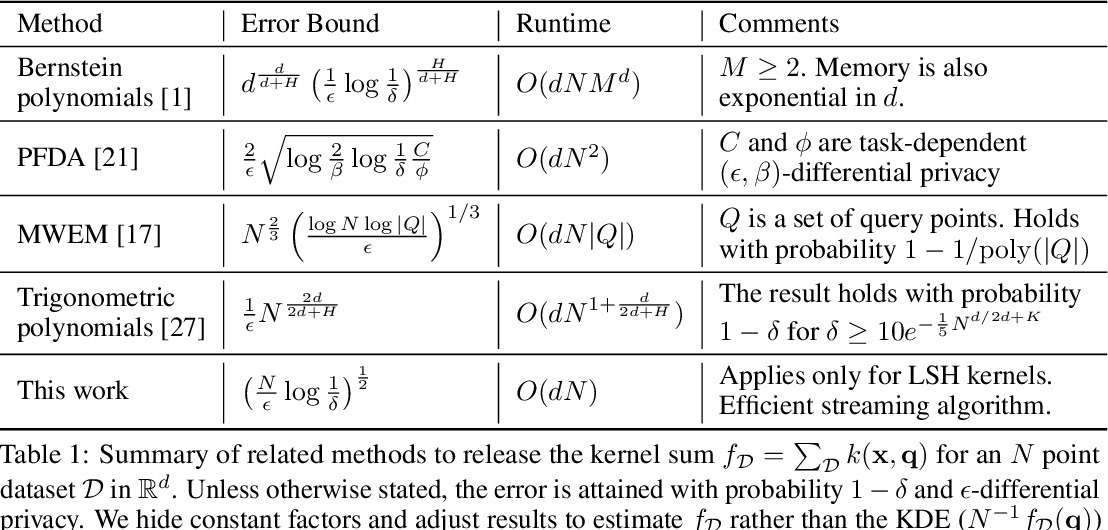Figure 1 for A One-Pass Private Sketch for Most Machine Learning Tasks