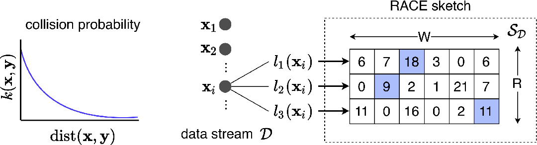 Figure 2 for A One-Pass Private Sketch for Most Machine Learning Tasks