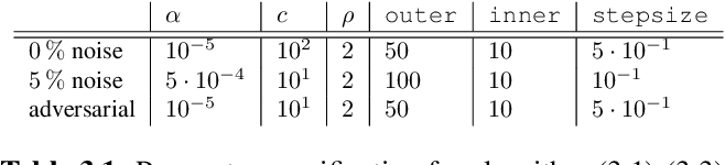 Figure 2 for Sparse aNETT for Solving Inverse Problems with Deep Learning
