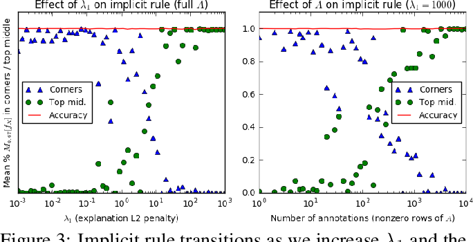 Figure 4 for Right for the Right Reasons: Training Differentiable Models by Constraining their Explanations