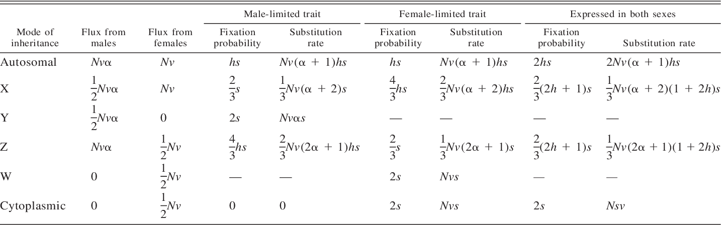 TABLE 1. Effects of the mode of inheritance on substitution rates.