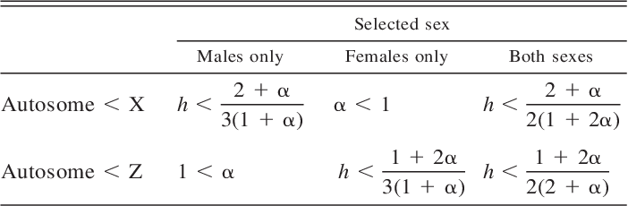TABLE 2. Conditions for higher substitution rates of X- and Zlinked loci relative to autosomal loci.