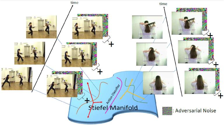 Figure 1 for Learning Discriminative Video Representations Using Adversarial Perturbations