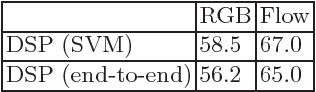 Figure 4 for Learning Discriminative Video Representations Using Adversarial Perturbations