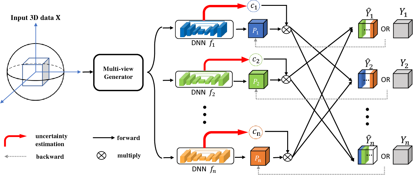 Figure 1 for 3D Semi-Supervised Learning with Uncertainty-Aware Multi-View Co-Training
