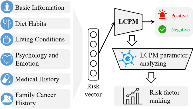 Figure 1 for Investigating Critical Risk Factors in Liver Cancer Prediction